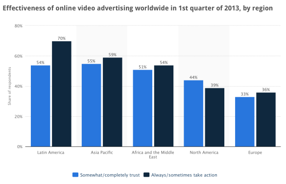online video worldwide stats